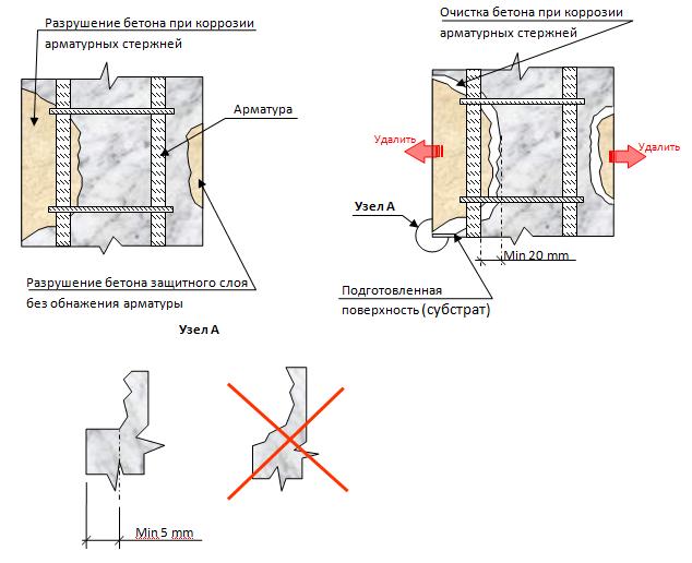 Ремонт железобетонных конструкций стен производство жби аналитика